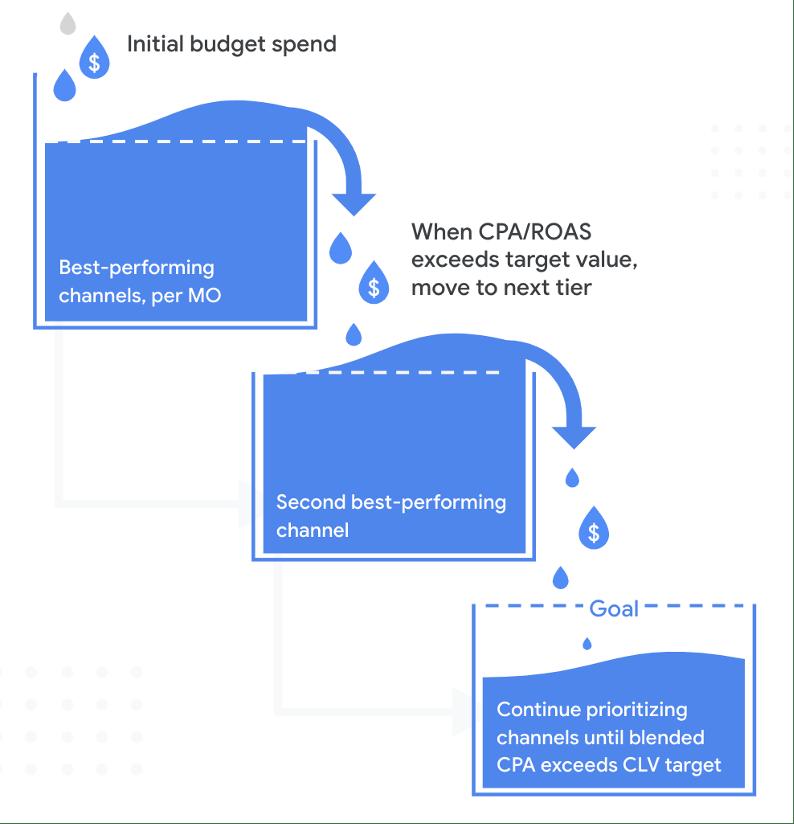 Marketing Budget Optimization