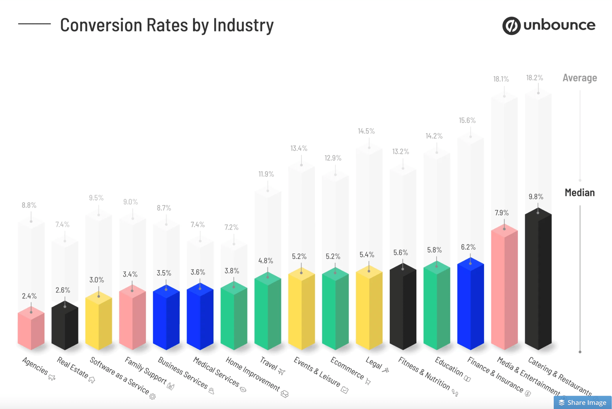 Average Conversion Rates Per Industry.