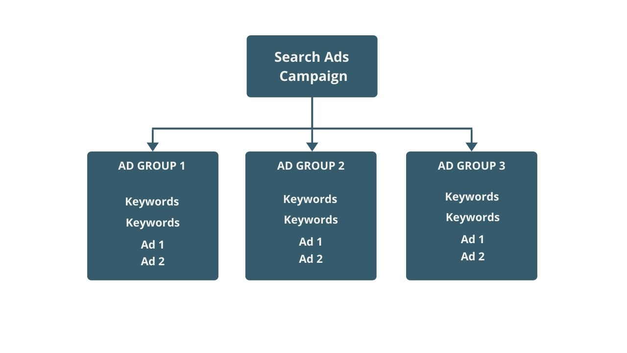 Search Ads - Ad Group Structure