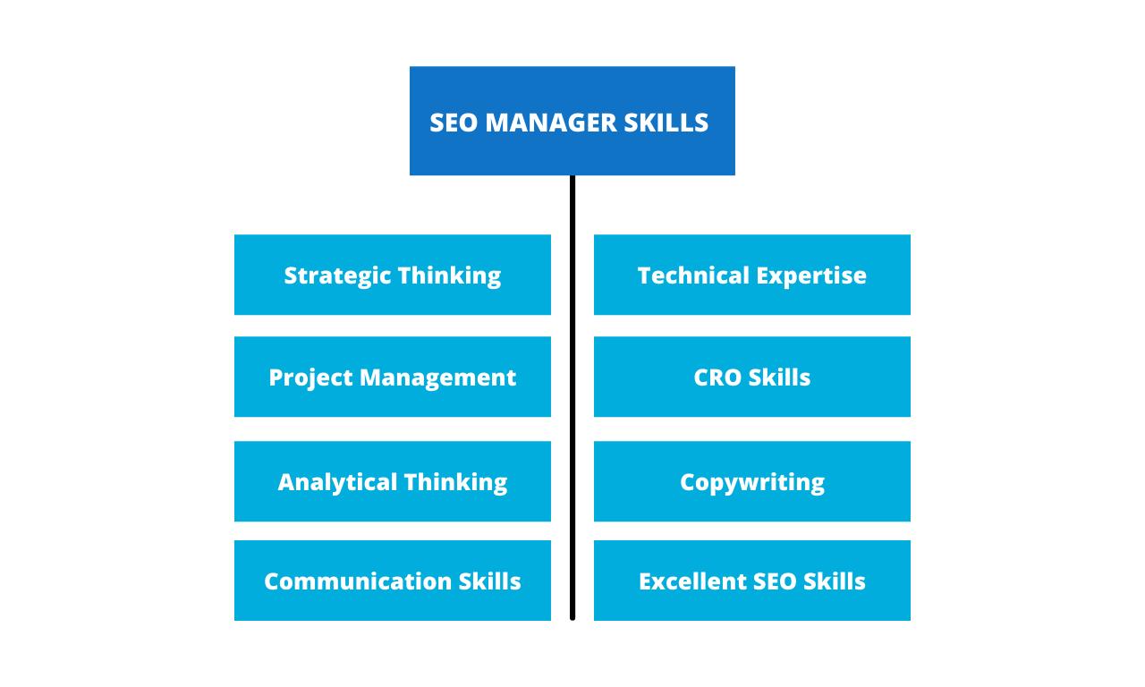 SEO Manager Skills