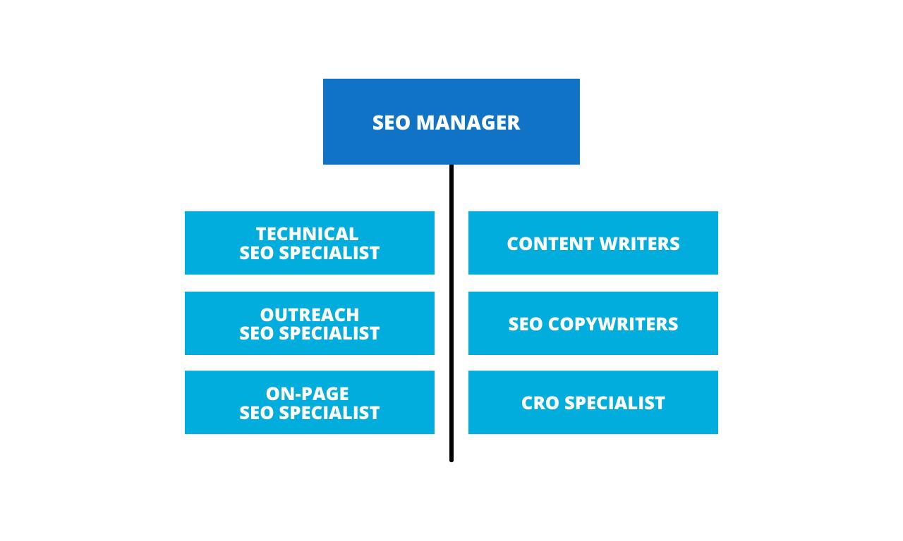 SEO Team Structure